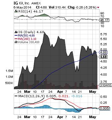 https://staticseekingalpha.a.ssl.fastly.net/uploads/2014/5/7/saupload_ig_chart.png