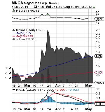 https://staticseekingalpha.a.ssl.fastly.net/uploads/2014/5/7/saupload_mnga_chart.png