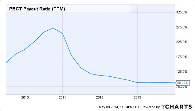 PBCT Payout Ratio Chart