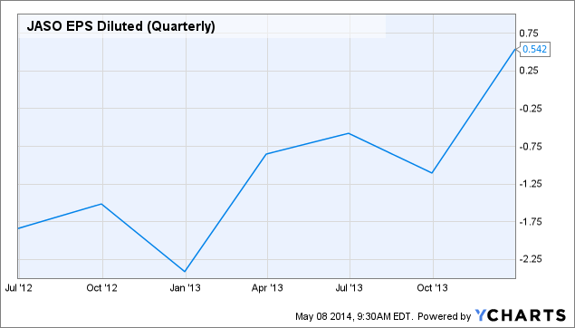 JASO EPS Diluted (Quarterly) Chart
