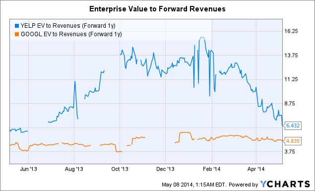 YELP EV to Revenues (Forward 1y) Chart