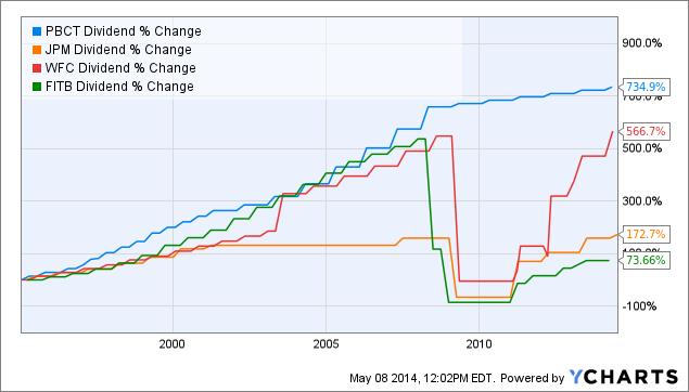PBCT Dividend Chart