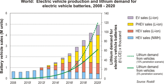 Are Lithium Ion Batteries Becoming The Fuel Of The Future