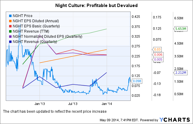 NGHT Chart