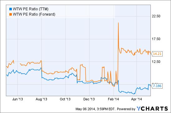 WTW PE Ratio (NYSE:<a href='http://seekingalpha.com/symbol/TTM' title='Tata Motors Limited'>TTM</a>) Chart