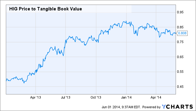 HIG Price to Tangible Book Value Chart