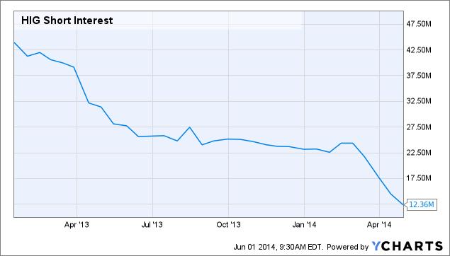 HIG Short Interest Chart