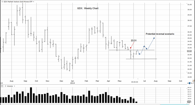 GDX Weekly