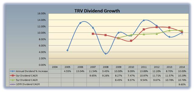 TRV Dividend Growth