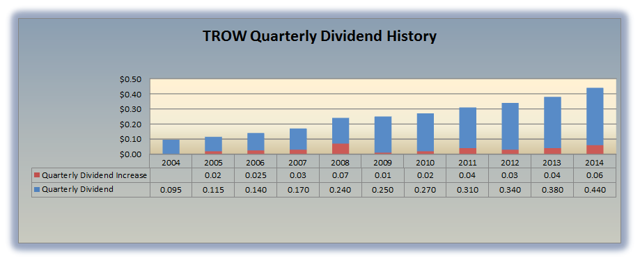 TROW Dividend History