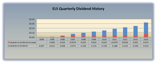 ELS Dividend History