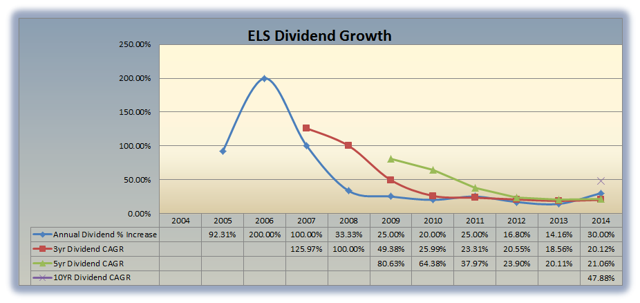 ELS Dividend Growth