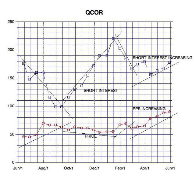 Questcor PPS & Short Interest vs Date