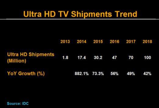 Ultra HD TV Shipments