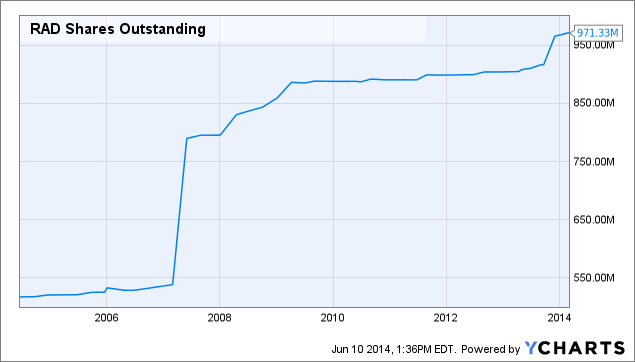 RAD Shares Outstanding Chart