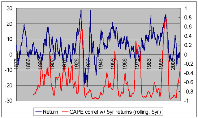 CAPE fails at market tops