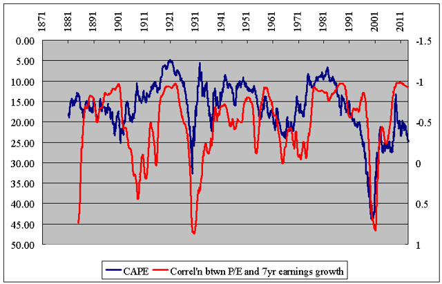 Earnings growth correlation behaves a lot like CAPE