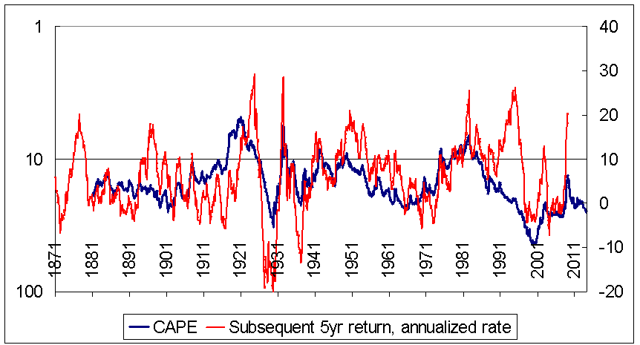 CAPE not so hot at short-term returns