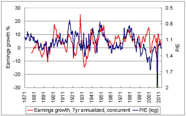 earnings growth rate vs P/E ratio