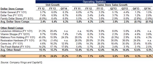 FIVE operating statistics