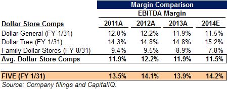 FIVE margin comparison