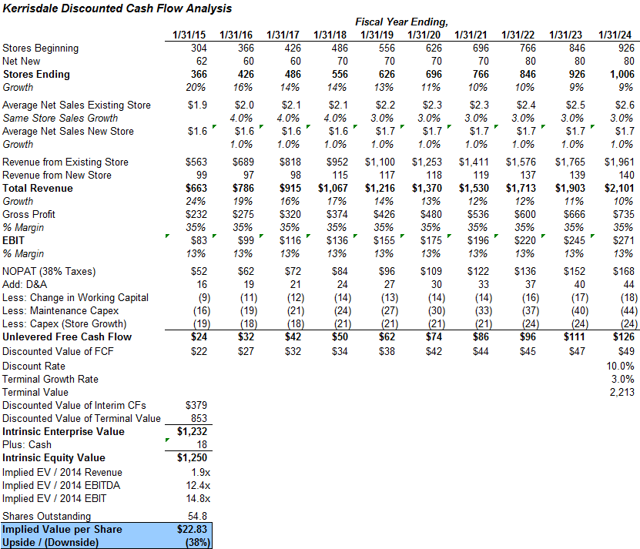 Kerrisdale discounted cash flow analysis of FIVE