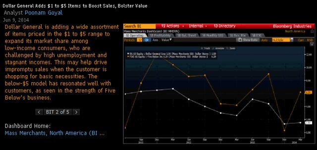 Bloomberg screenshot of Dollar General