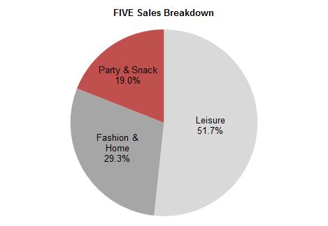 FIVE sales breakdown