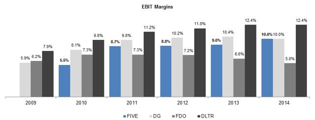 EBIT margins