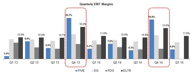 Quarterly EBIT margins
