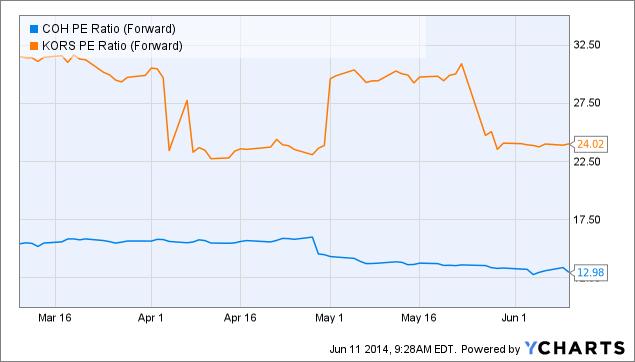 COH PE Ratio (Forward) Chart