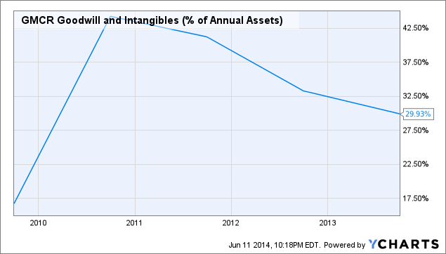 GMCR Goodwill and Intangibles (% of Annual Assets) Chart