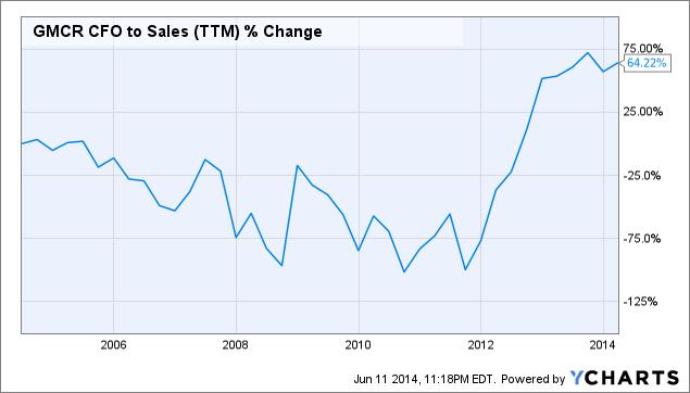GMCR CFO to Sales (<a href=
