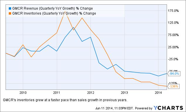 GMCR Revenue (Quarterly YoY Growth) Chart
