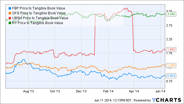 FBP Price to Tangible Book Value Chart