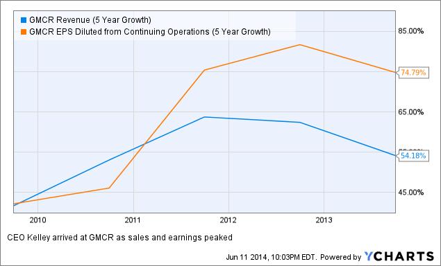 GMCR Revenue (5 Year Growth) Chart