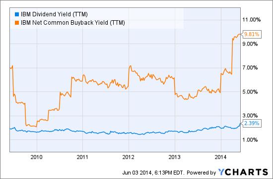 IBM Dividend Yield (<a href='http://seekingalpha.com/symbol/TTM' title='Tata Motors Limited'>TTM</a>) Chart