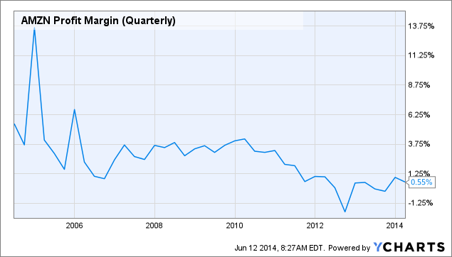 AMZN Profit Margin (Quarterly) Chart