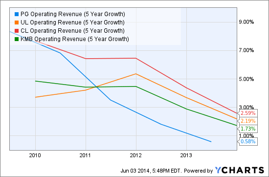 PG Operating Revenue (5 Year Growth) Chart