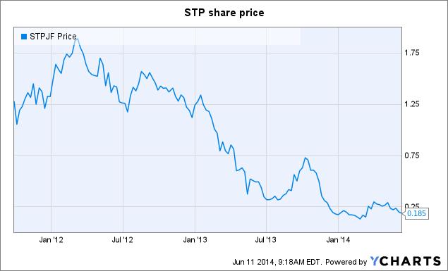STPJF Chart