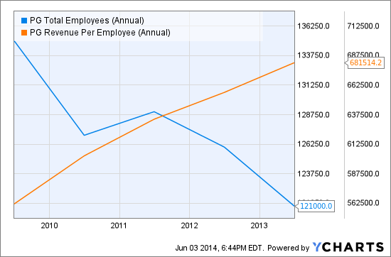 PG Total Employees (Annual) Chart