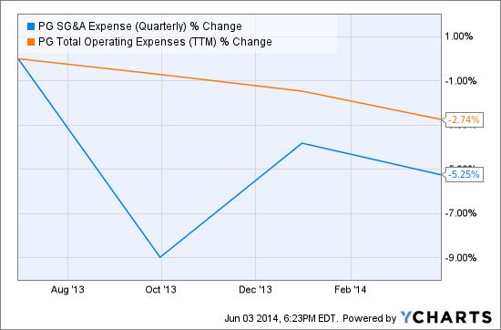 PG SG&A Expense (Quarterly) Chart
