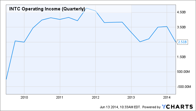 INTC Operating Income (Quarterly) Chart