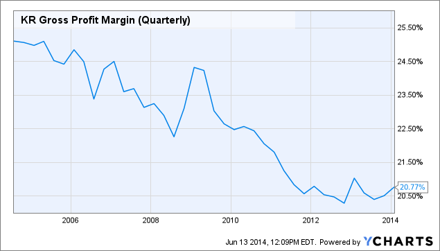 KR Gross Profit Margin (Quarterly) Chart