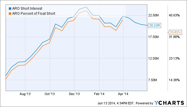 ARO Short Interest Chart