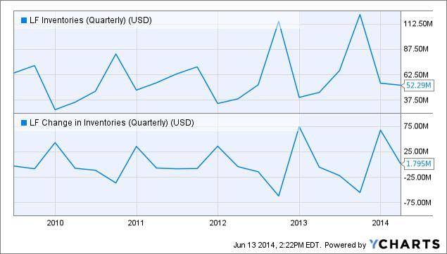 LF Inventories (Quarterly) Chart