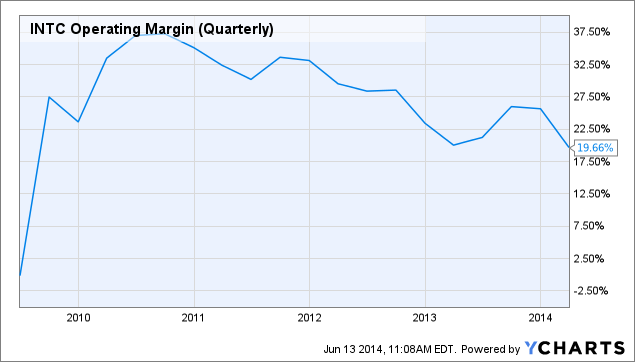 INTC Operating Margin (Quarterly) Chart
