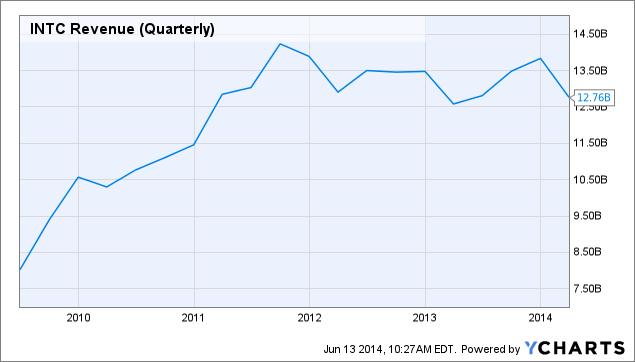 INTC Revenue (Quarterly) Chart