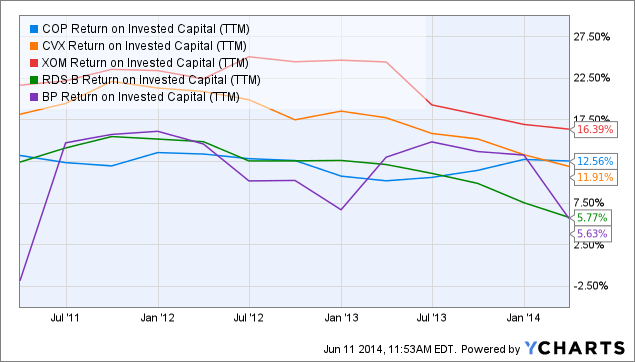 COP Return on Invested Capital Chart