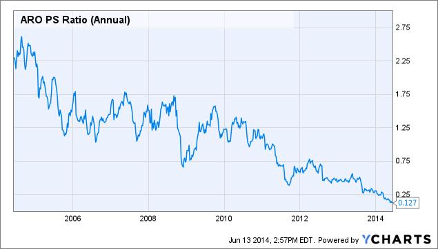 ARO PS Ratio (Annual) Chart